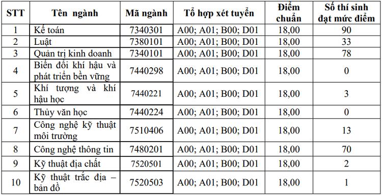 Thêm nhiều đại học ở Hà Nội công bố điểm chuẩn trúng tuyển - 3