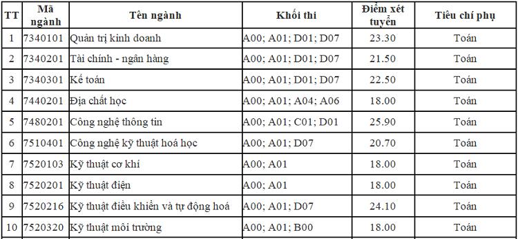 Thêm nhiều đại học ở Hà Nội công bố điểm chuẩn trúng tuyển - 2