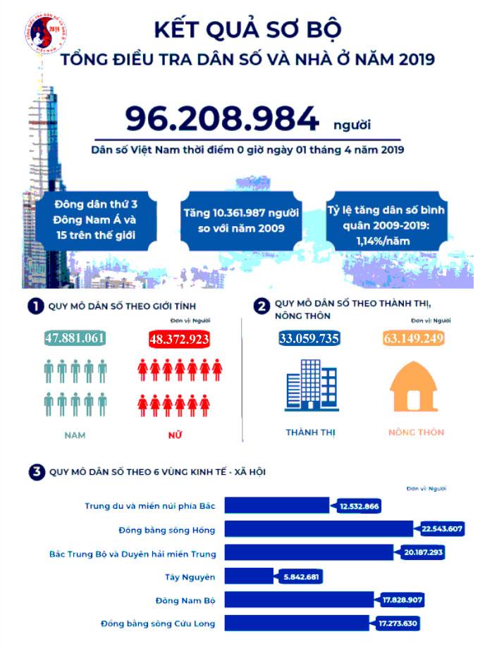 Info toàn cảnh dân số Việt Nam mới nhất: 2 vùng có đàn ông đông hơn phụ nữ - 1