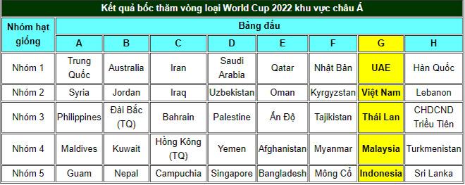 Bốc thăm vòng loại World Cup 2022: Việt Nam cùng bảng Thái Lan, Indonesia, Malaysia - 1