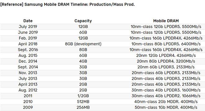 Galaxy Note 10 sẽ được trang bị chip nhớ RAM mạnh nhất từ trước đến nay - 2