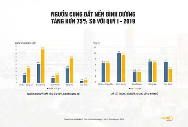 """Bình Dương - """"thỏi nam châm"""" của thị trường đất nền Đông Nam Bộ - 1"""