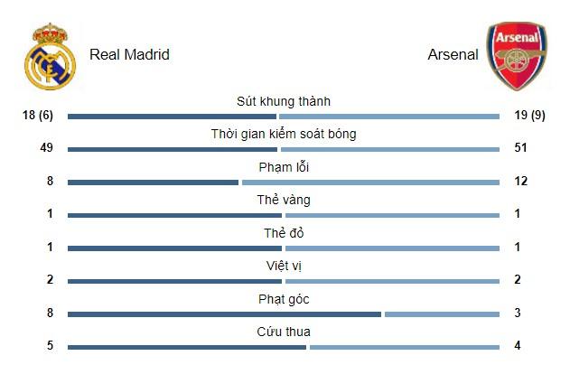 """Real Madrid - Arsenal: 2 thẻ đỏ, 4 bàn thắng & nghẹt thở màn """"đấu súng"""" - 3"""