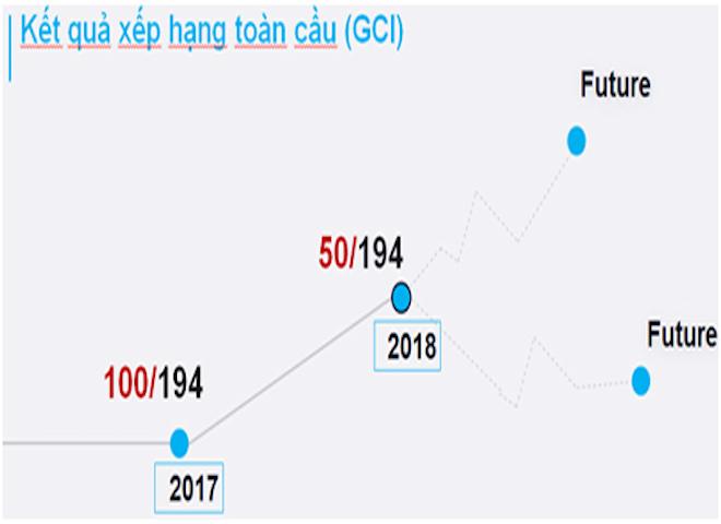 Tình hình an ninh mạng tại Việt Nam như thế nào so với thế giới? - 1