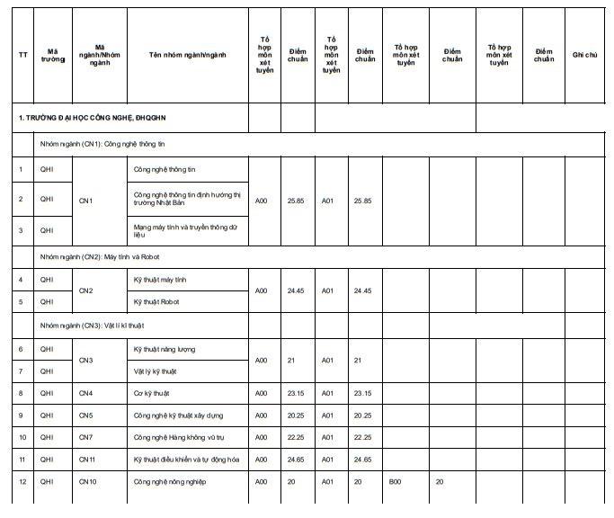 ĐH Quốc gia Hà Nội công bố điểm chuẩn của 10 trường - 1