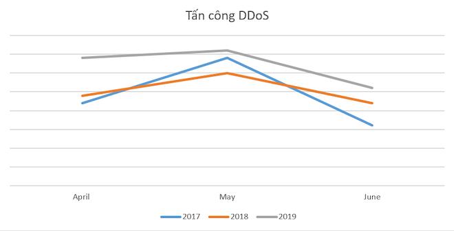 Cuộc tấn công DDoS dài nhất trong quý 2/2019 phá kỷ lục của 3 năm