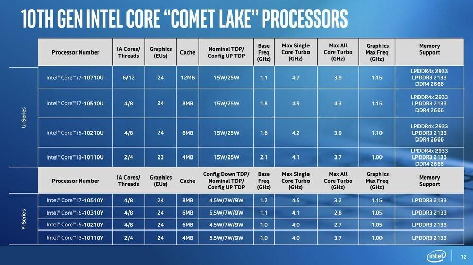 Tìm hiểu về vi xử lý Intel Core thế hệ 10 Comet Lake vừa ra mắt - 2
