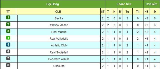 """Điểm nóng vòng 2 La Liga: """"Bom tấn"""" đồng loạt cứu Barca & Atletico, Real đau điếng - 3"""