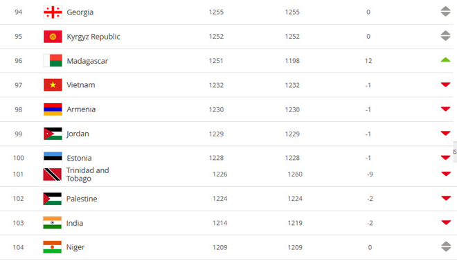 Ngã ngửa ĐT Việt Nam trên bảng xếp hạng FIFA, vượt 2 đội Âu - Phi nếu thắng Thái Lan - 2