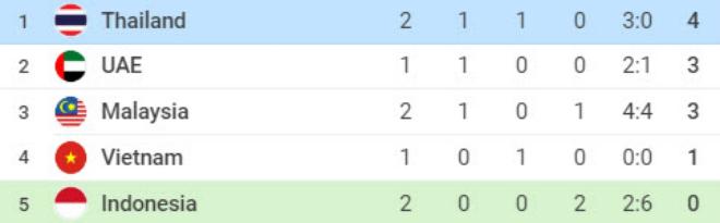 Thái Lan, UAE đại thắng: Việt Nam đứng thứ mấy BXH vòng loại World Cup? - 2