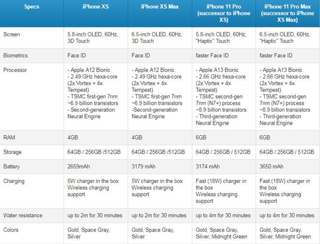 """iPhone 11 Pro Max có gì """"hot"""" hơn iPhone Xs Max? - 2"""