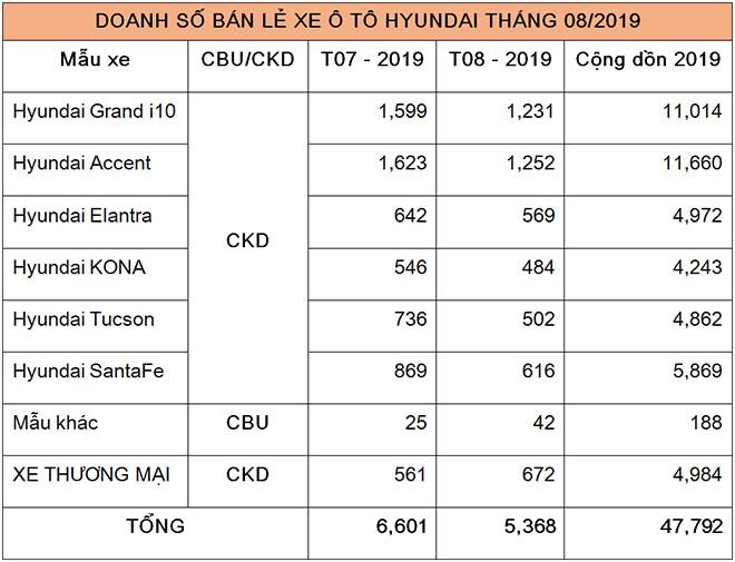 """Accent tiếp tục giữ """"ngôi vương"""" của Hyundai tại Việt Nam trong tháng 8/2019 - 2"""