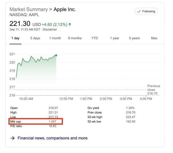Apple giành lại vị thế công ty nghìn tỷ USD sau màn ra mắt iPhone 11 - 2