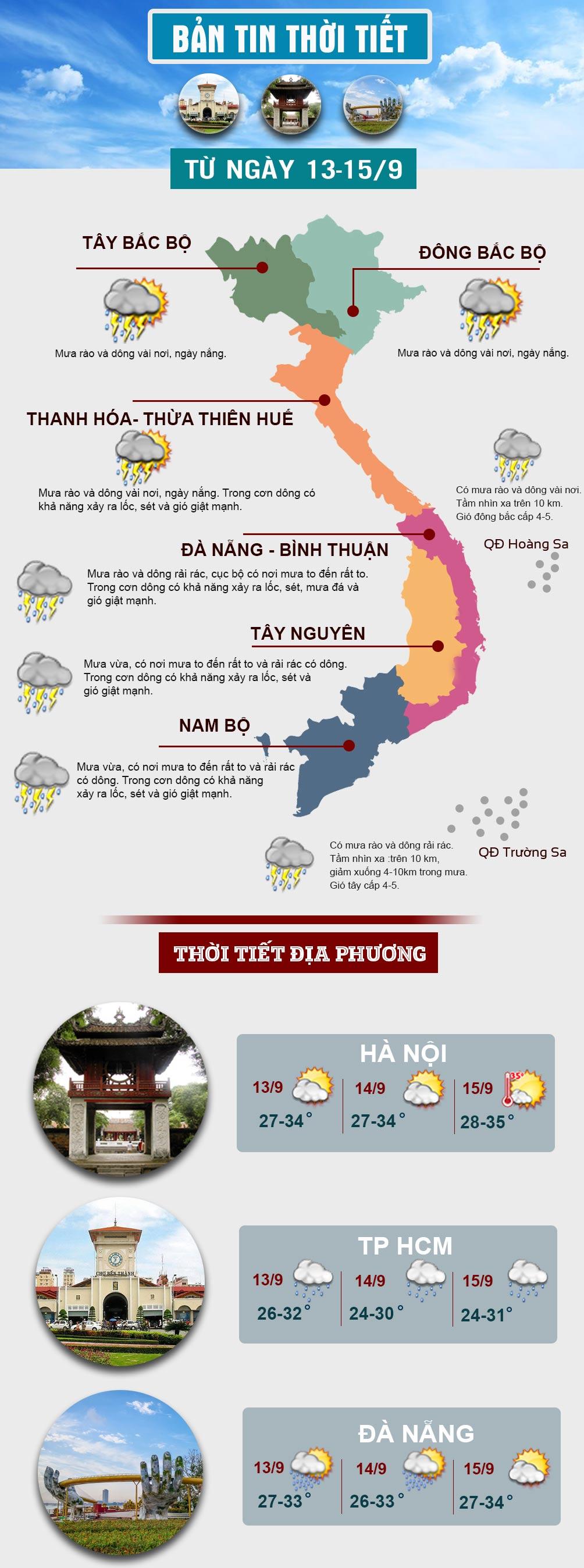 Thời tiết Tết Trung thu: Miền Bắc nắng đẹp, miền Nam mưa rất to