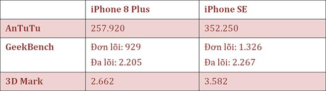 Chi 5,85 triệu đồng cho iPhone 8 hay 10,99 triệu đồng cho iPhone SE ? - 3