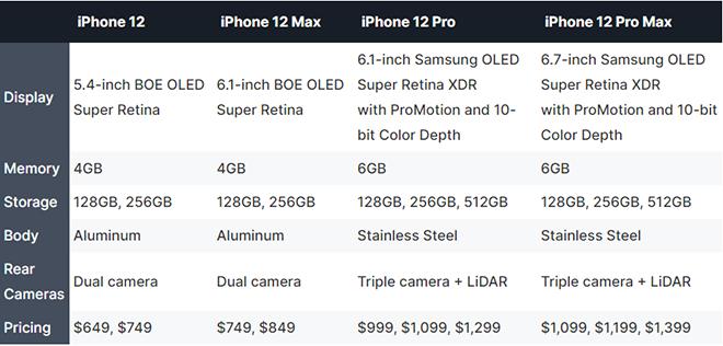 iPhone 12 Pro sẽ nâng RAM lên 6GB, đẩy RAM 4GB vào iPhone 12 - 2