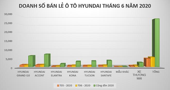Doanh số bán ra của Hyundai Việt Nam trong tháng 6/2020 - 1