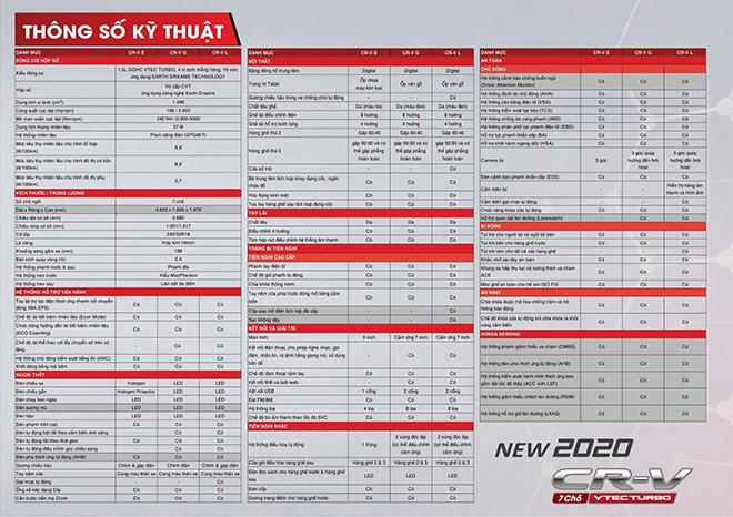 Honda CR-V 2020 lắp ráp tại VN hé lộ thông số kỹ thuật chi tiết - 2