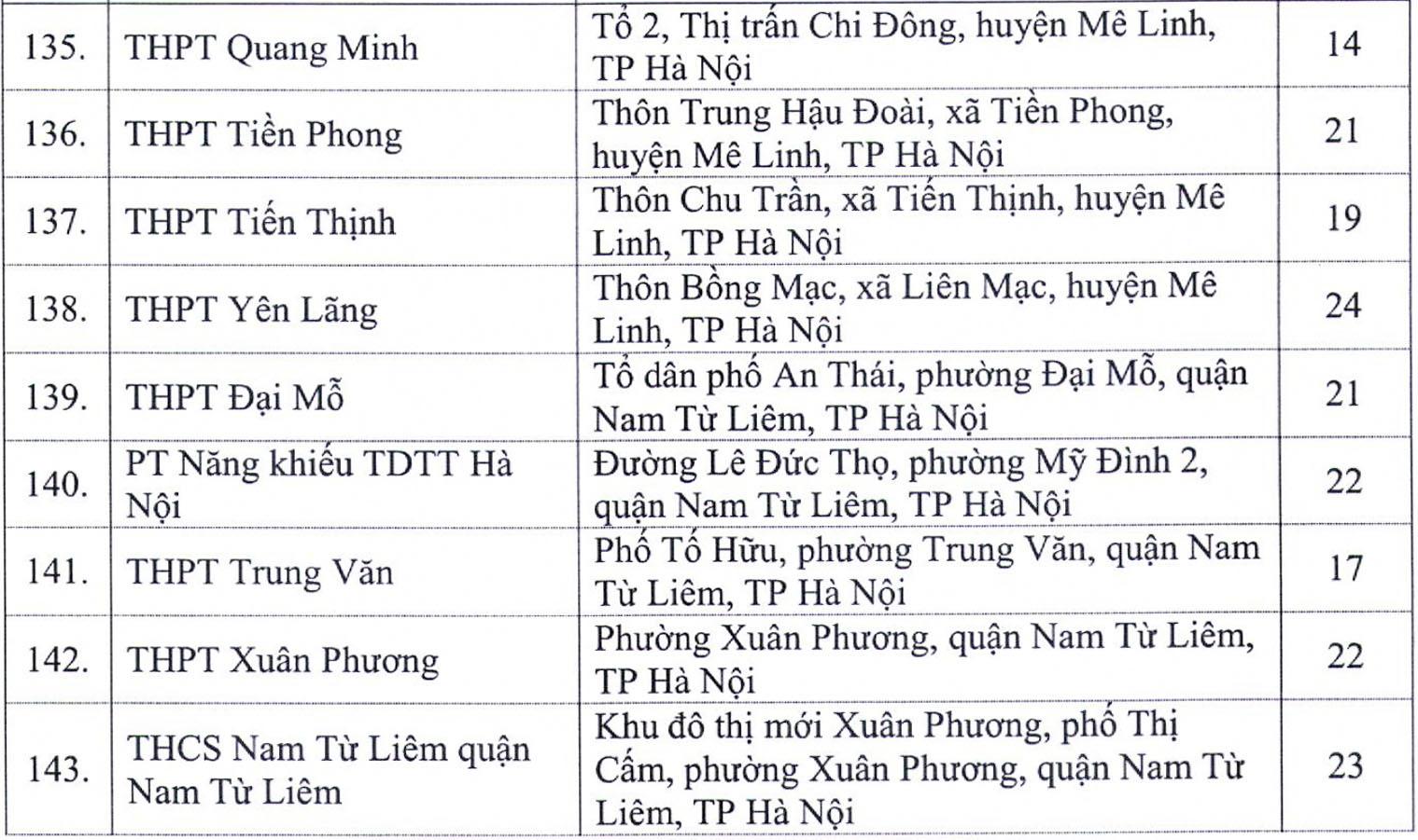 Hà Nội công bố 143 điểm thi tốt nghiệp THPT 2020 - 7