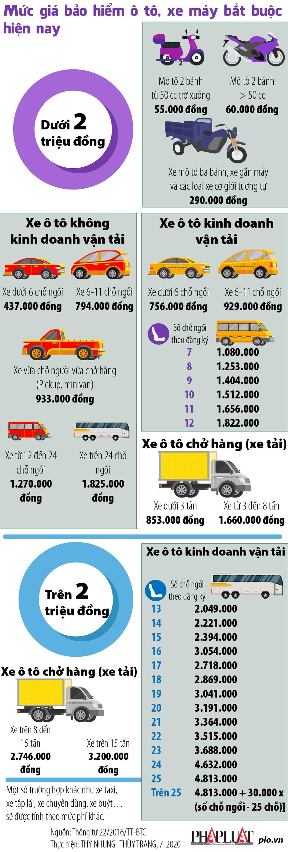 Mức giá bảo hiểm ô tô, xe máy bắt buộc hiện nay - 1