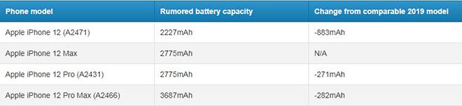 """iPhone 12: Vừa có 5G, vừa có pin """"trâu"""", Samsung đấu sao lại - 2"""