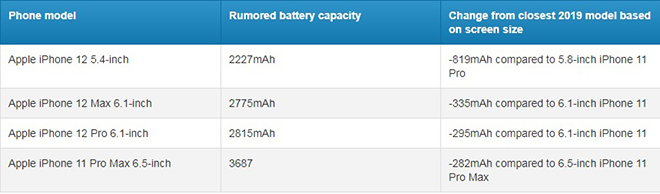 """iPhone 12: Vừa có 5G, vừa có pin """"trâu"""", Samsung đấu sao lại - 4"""