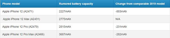 """iPhone 12: Vừa có 5G, vừa có pin """"trâu"""", Samsung đấu sao lại - 3"""