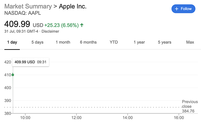 Giá cổ phiếu Apple phá kỷ lục mới sau báo cáo tài chính quý 2 - 2
