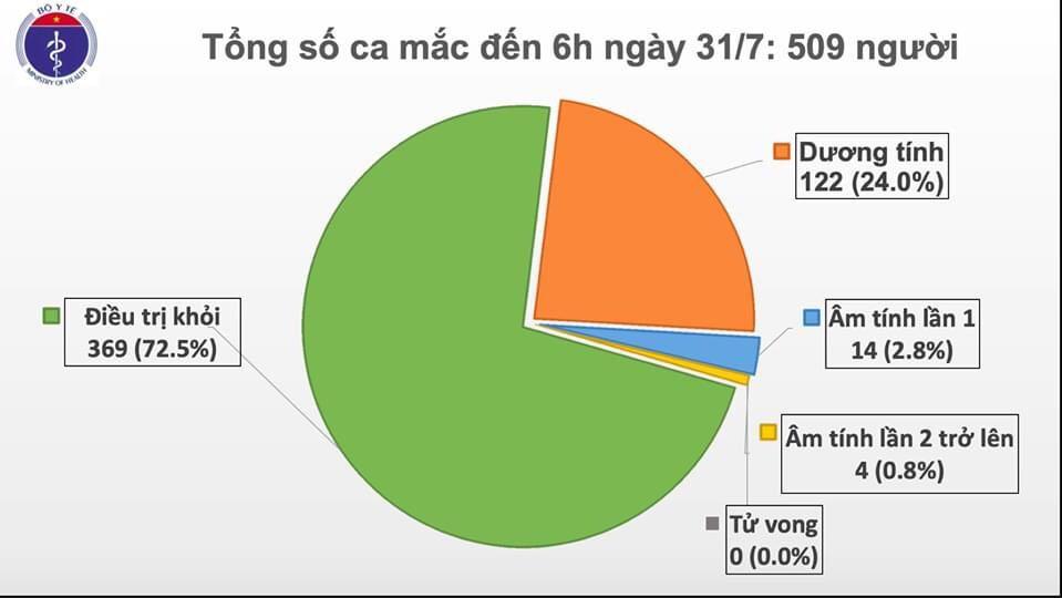 NÓNG: Công bố 45 ca nhiễm COVID-19 tại Đà Nẵng - 1