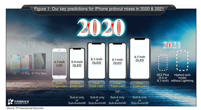 iPhone 12 sẽ ra sao sau báo cáo tài chính quý 2? - 3