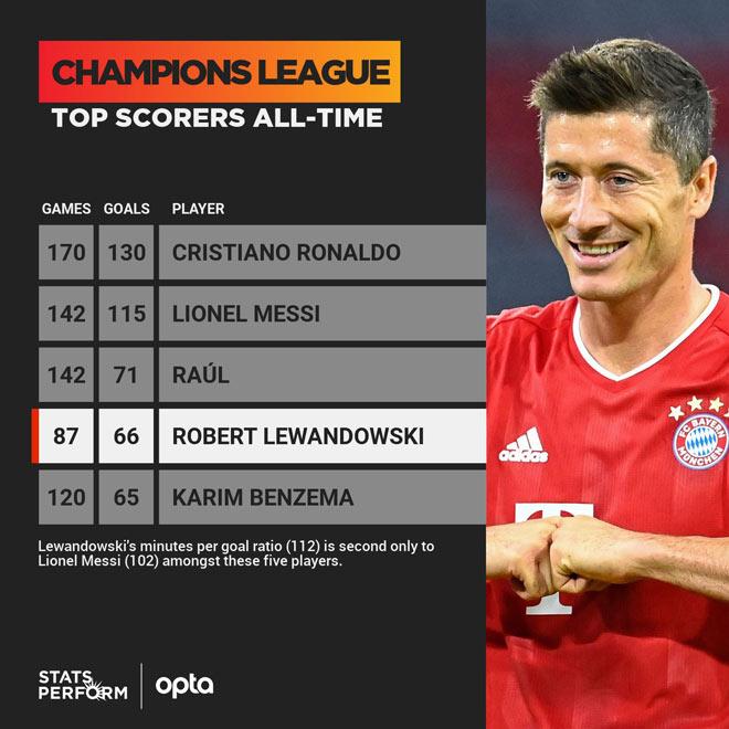 Lewandowski áp sát kỷ lục cúp C1 của Ronaldo, tung chiến thư dọa Messi - 2