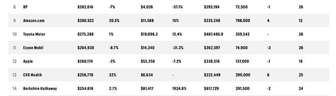 Apple đứng thứ 12 trong danh sách 500 công ty giàu nhất thế giới - 2