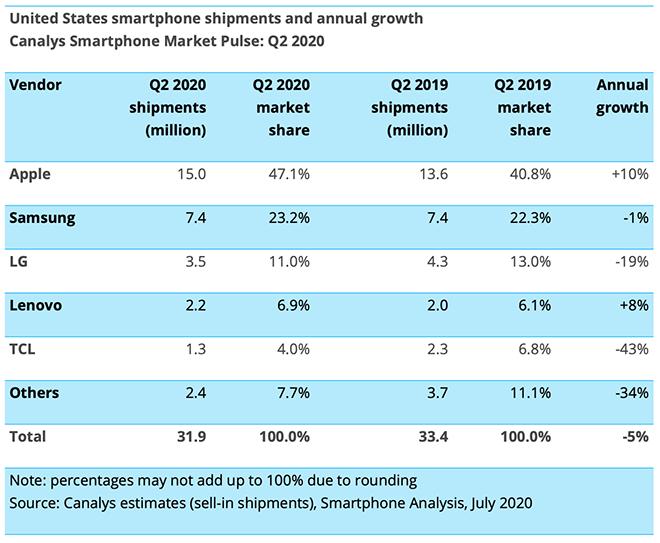 Doanh số iPhone bất ngờ lập kỷ lục quý 2 bất chấp Covid- 19 - 1