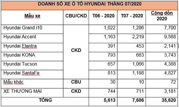 Hyundai Accent tháng 7 đạt hơn 2,2 nghìn xe, gần gấp đôi tháng 6 - 3