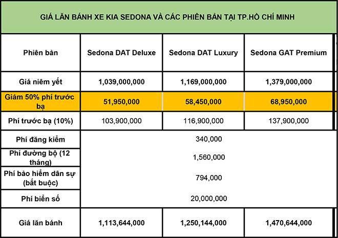 Giá lăn bánh KIA Sedona mới nhất tháng 8/2020 - 2
