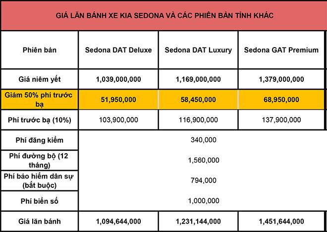 Giá lăn bánh KIA Sedona mới nhất tháng 8/2020 - 3