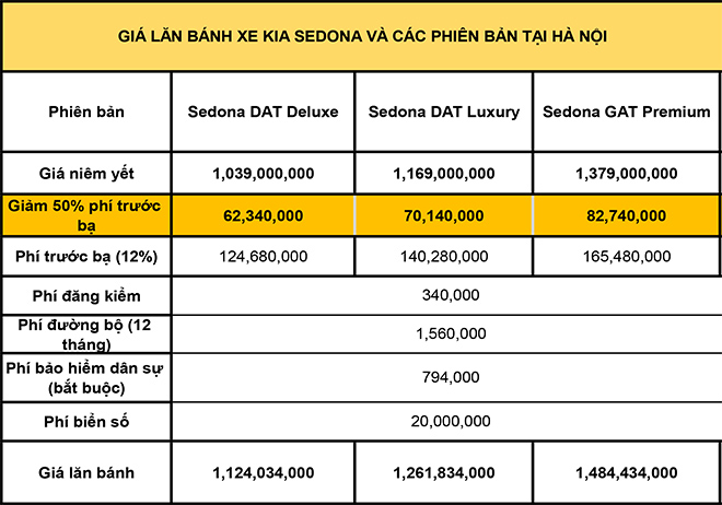 Giá lăn bánh KIA Sedona mới nhất tháng 8/2020 - 4