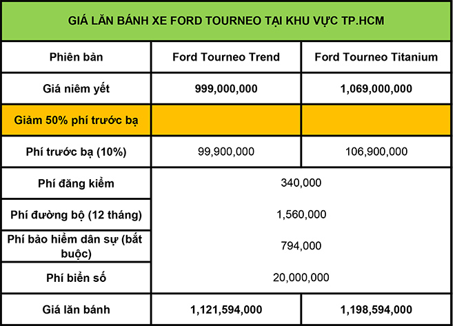 Giá lăn bánh xe MPV Ford Tourneo mới nhất tháng 8/2020 - 2