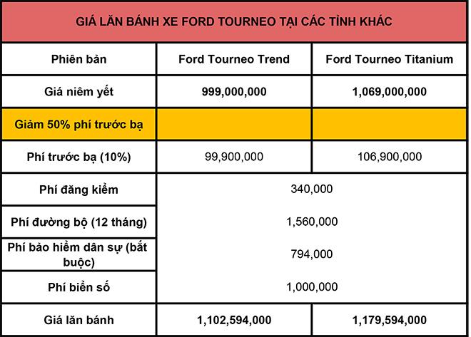 Giá lăn bánh xe MPV Ford Tourneo mới nhất tháng 8/2020 - 3