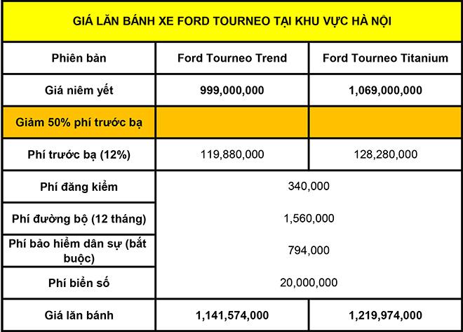 Giá lăn bánh xe MPV Ford Tourneo mới nhất tháng 8/2020 - 4