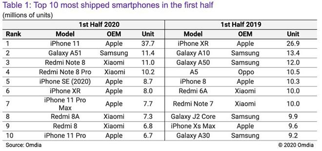 """Đây chính là chiếc iPhone đang """"bất khả chiến bại"""" của Apple - 2"""