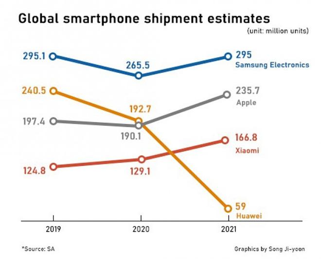 """Samsung vẫn là """"ông trùm"""" sản xuất smartphone thế giới năm 2020 - 1"""
