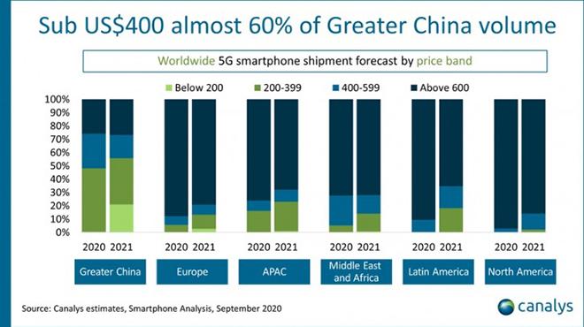 Smartphone 5G sẽ tiếp tục tỏa sáng trong năm nay, bất chấp COVID- 19 - 1