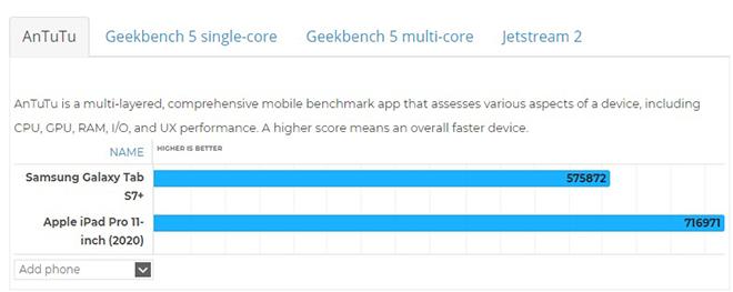Galaxy Tab S7+ và iPad Pro 2020: Đâu là lựa chọn tốt nhất? - 8