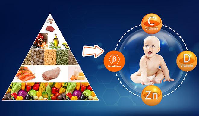 Sức đề kháng của trẻ và 6 lưu ý quan trọng giúp con ít ốm vặt - 2