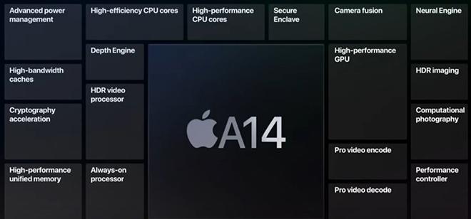 """Không ra mắt iPhone mới, """"Nhà Táo"""" xoa dịu iFan với con chip sẽ có mặt trên iPhone 12 5G - 2"""