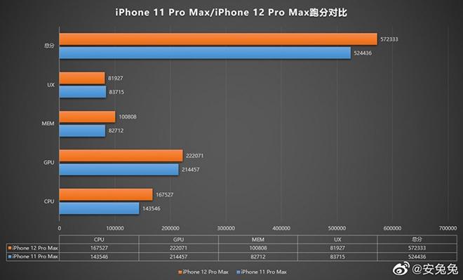 Tuyệt phẩm iPhone 12 Pro Max lộ điểm hiệu năng gây bất ngờ - 1