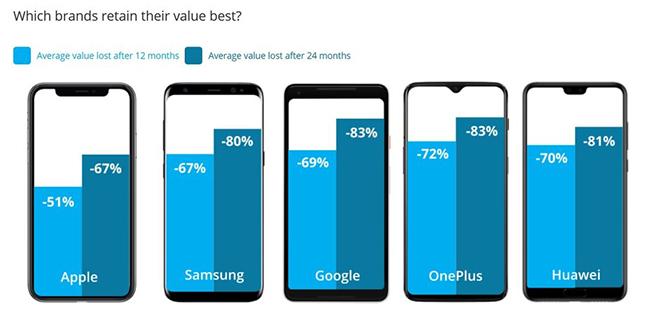 Đâu là thương hiệu smartphone bị rớt giá thảm hại nhất? - 1