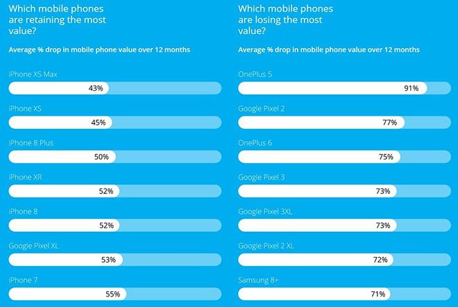 Đâu là thương hiệu smartphone bị rớt giá thảm hại nhất? - 3