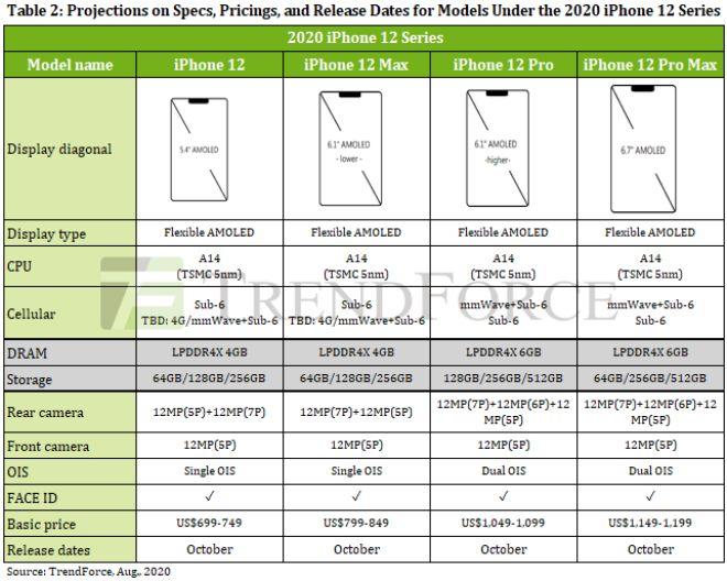Truy tìm sự nổi bật của iPhone 12 Pro Max so với iPhone 11 Pro Max - 2
